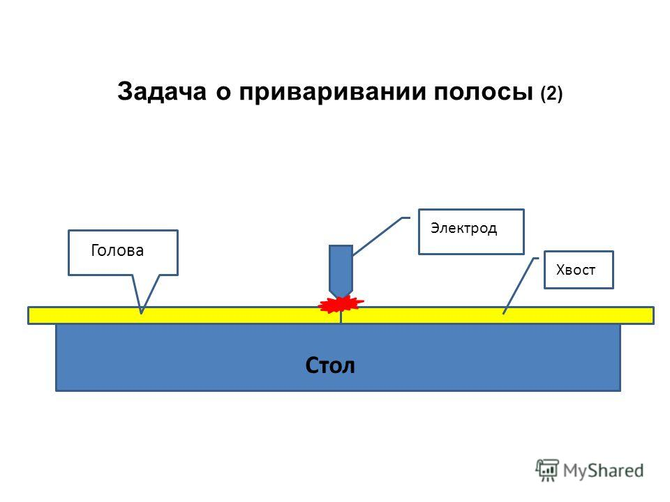 Задача о приваривании полосы (2) Электрод Стол Хвост Голова