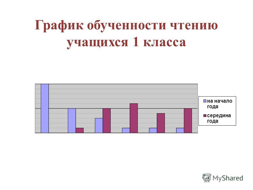 График обученности чтению учащихся 1 класса