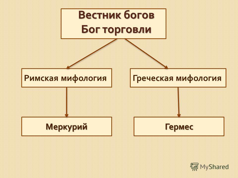Вестник богов Бог торговли Римская мифологияГреческая мифология МеркурийГермес