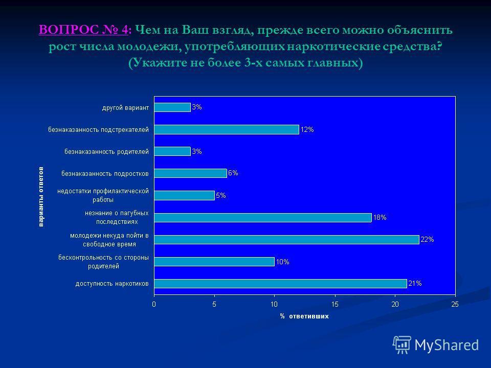 ВОПРОС 4: Чем на Ваш взгляд, прежде всего можно объяснить рост числа молодежи, употребляющих наркотические средства? (Укажите не более 3-х самых главных)