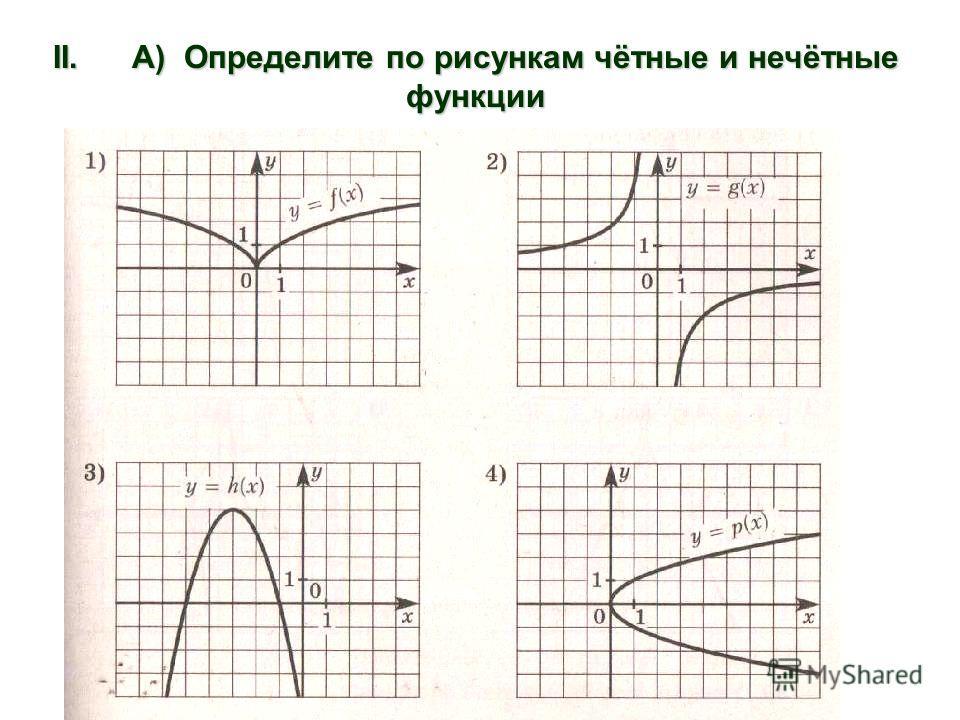 II. А) Определите по рисункам чётные и нечётные функции