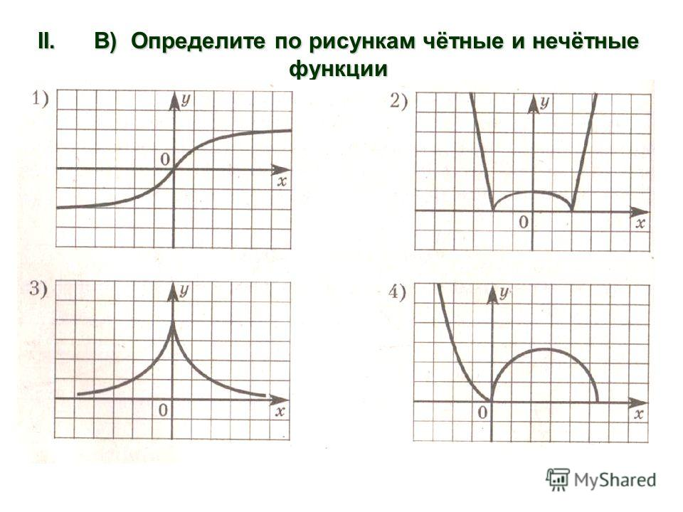 II. В) Определите по рисункам чётные и нечётные функции
