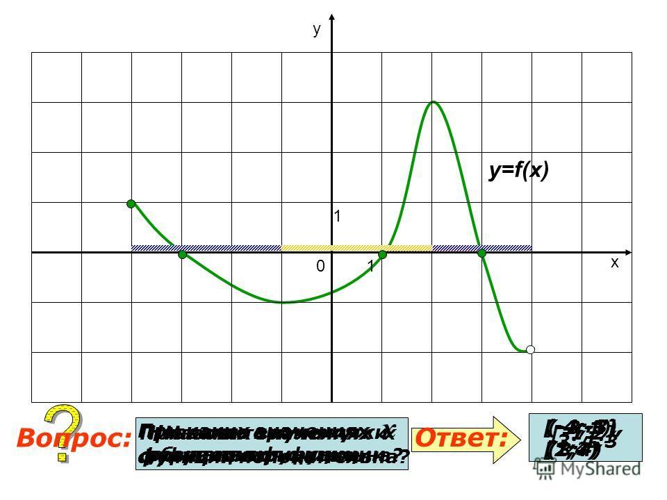 При каких значениях х функция положительна? При каких значениях х функция отрицательна? Ответ: Вопрос: y=f(x) 0 1 1 х у (-4;-3), (1;3) (-3;1), (3;4) Назовите нули функции. -3; 1;3 Назовите промежутки убывания функции. [-4;-1], [2;4) Назовите промежут