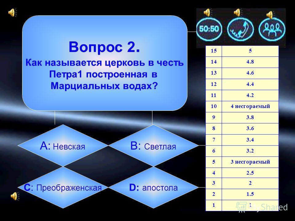 Вопрос 1. КТО ОСНОВАЛ МАРЦИАЛЬНЫЕ ВОДЫ А: НАПОЛЕОН B: ПЁТР1 C: ИВАН ЦАРЕВИЧ D: НИКОЛАЙ2 155 144.8 134.6 124.4 114.2 104 несгораемый 93.8 83.6 73.4 63.2 53 несгораемый 42.5 32 21.5 11