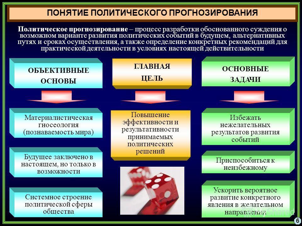 ПОНЯТИЕ ПОЛИТИЧЕСКОГО ПРОГНОЗИРОВАНИЯ 6 ОБЪЕКТИВНЫЕ ОСНОВЫ ГЛАВНАЯ ЦЕЛЬ Материалистическая гносеология (познаваемость мира) ОСНОВНЫЕ ЗАДАЧИ Повышение эффективности и результативности принимаемых политических решений Политическое прогнозирование – про