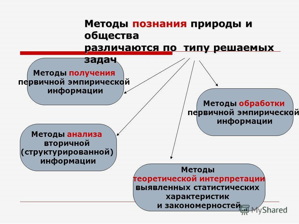 Методы получения первичной эмпирической информации Методы обработки первичной эмпирической информации Методы теоретической интерпретации выявленных статистических характеристик и закономерностей Методы анализа вторичной (структурированной) информации