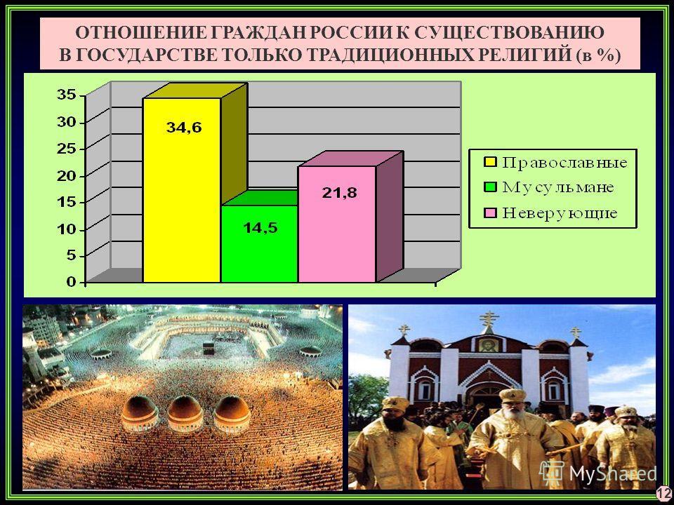 ОТНОШЕНИЕ ГРАЖДАН РОССИИ К СУЩЕСТВОВАНИЮ В ГОСУДАРСТВЕ ТОЛЬКО ТРАДИЦИОННЫХ РЕЛИГИЙ (в %) 12