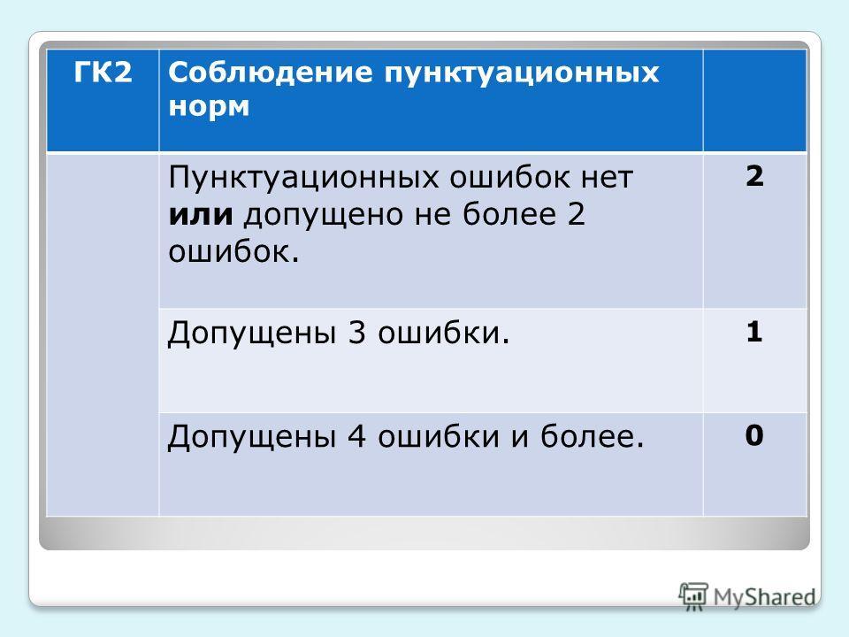 ГК2Соблюдение пунктуационных норм Пунктуационных ошибок нет или допущено не более 2 ошибок. 2 Допущены 3 ошибки. 1 Допущены 4 ошибки и более. 0