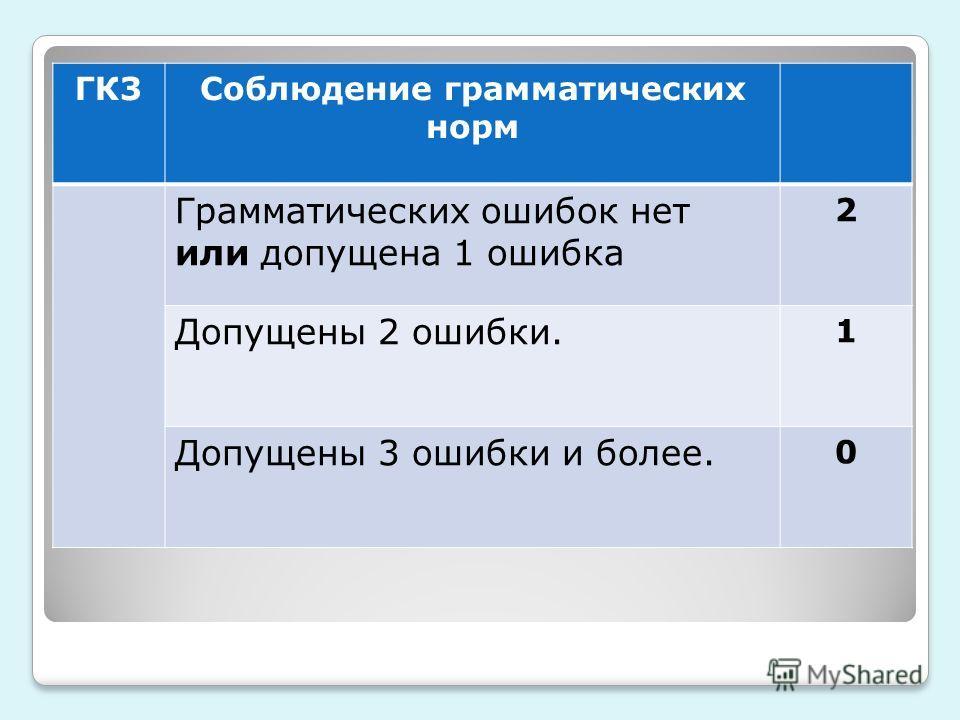 ГК3Соблюдение грамматических норм Грамматических ошибок нет или допущена 1 ошибка 2 Допущены 2 ошибки. 1 Допущены 3 ошибки и более. 0