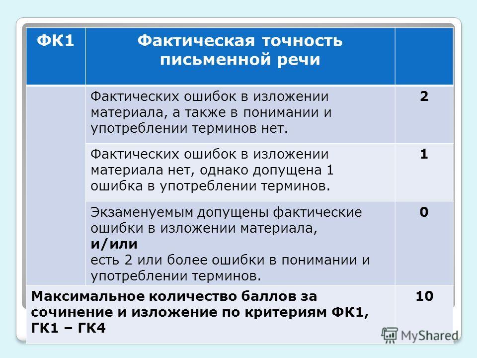 ФК1Фактическая точность письменной речи Фактических ошибок в изложении материала, а также в понимании и употреблении терминов нет. 2 Фактических ошибок в изложении материала нет, однако допущена 1 ошибка в употреблении терминов. 1 Экзаменуемым допуще