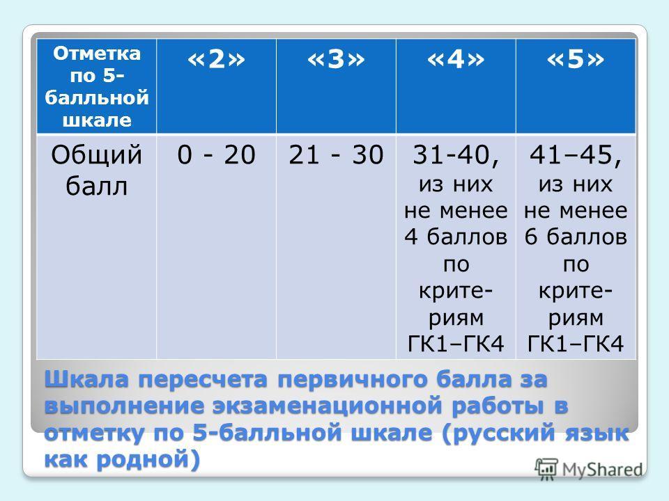 Шкала пересчета первичного балла за выполнение экзаменационной работы в отметку по 5-балльной шкале (русский язык как родной) Отметка по 5- балльной шкале «2»«3»«4»«5» Общий балл 0 - 2021 - 3031-40, из них не менее 4 баллов по крите- риям ГК1–ГК4 41–