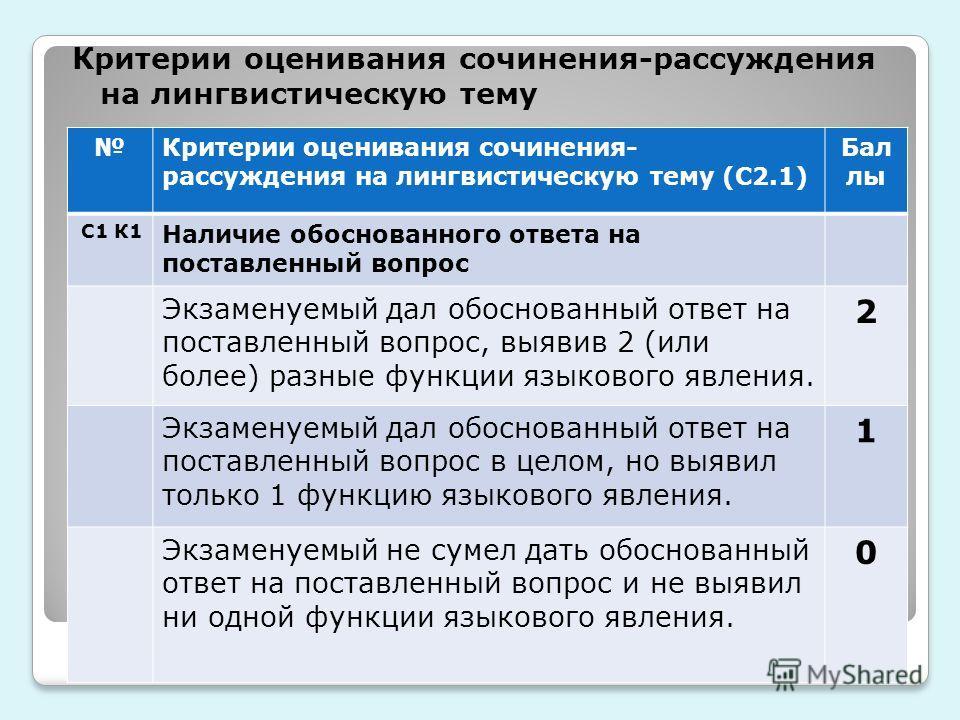 Критерии оценивания сочинения-рассуждения на лингвистическую тему Критерии оценивания сочинения- рассуждения на лингвистическую тему (С2.1) Бал лы С1 К1 Наличие обоснованного ответа на поставленный вопрос Экзаменуемый дал обоснованный ответ на постав