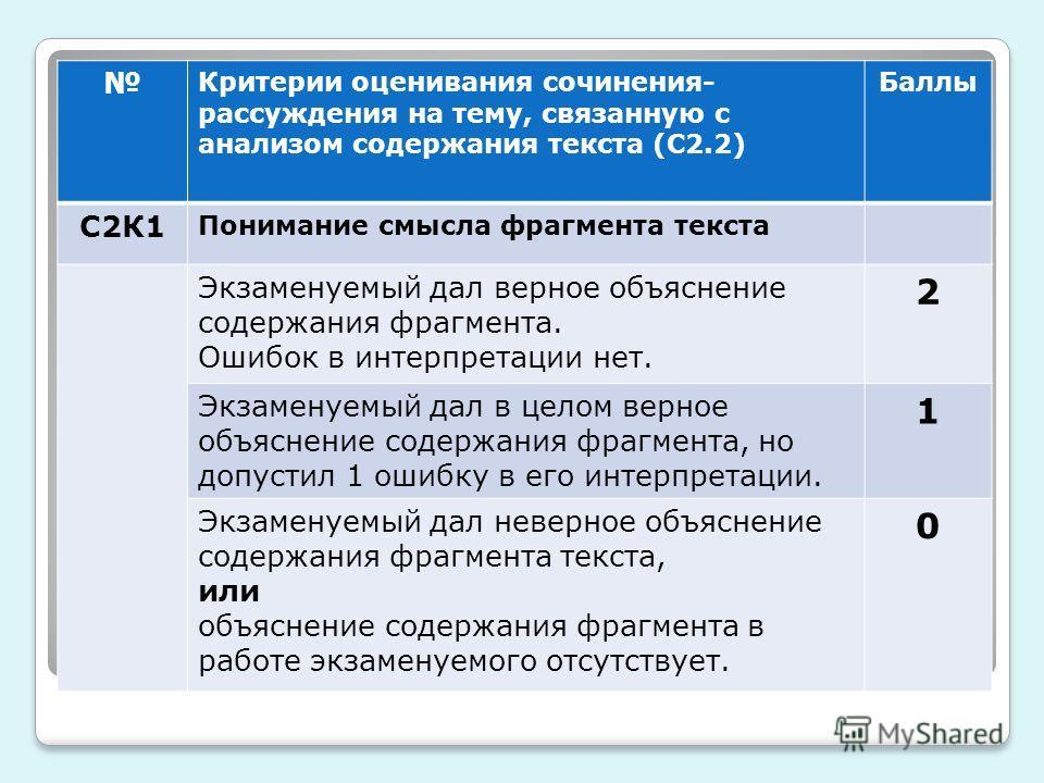 Критерии оценивания сочинения- рассуждения на тему, связанную с анализом содержания текста (С2.2) Баллы С2К1 Понимание смысла фрагмента текста Экзаменуемый дал верное объяснение содержания фрагмента. Ошибок в интерпретации нет. 2 Экзаменуемый дал в ц