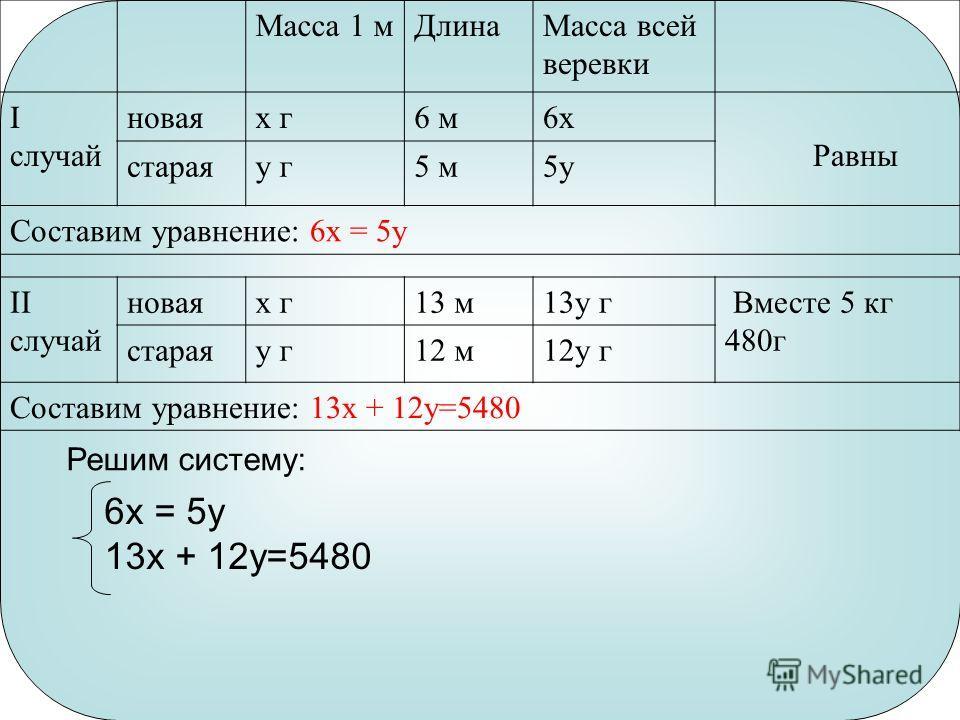 Масса 1 мДлинаМасса всей веревки I случай новаяx г6 м6x Равны стараяy г5 м5y Составим уравнение: 6x = 5y II случай новаяx г13 м13y г Вместе 5 кг 480г стараяy г12 м12y г Составим уравнение: 13x + 12y=5480 Решим систему: 6x = 5y 13x + 12y=5480
