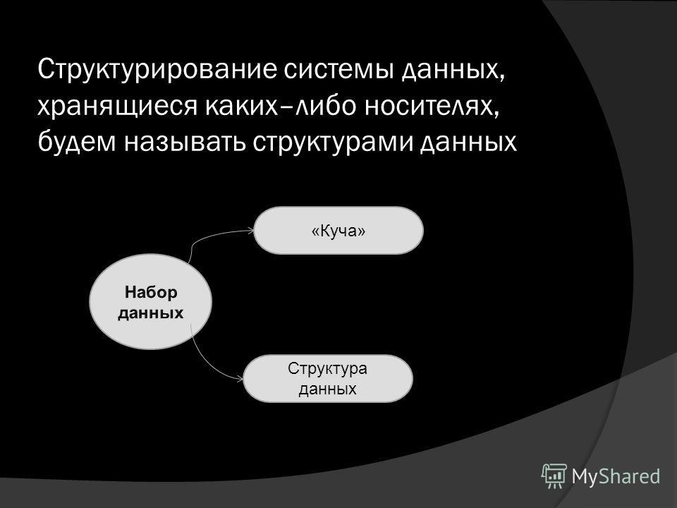 Структурирование системы данных, хранящиеся каких–либо носителях, будем называть структурами данных «Куча» Структура данных