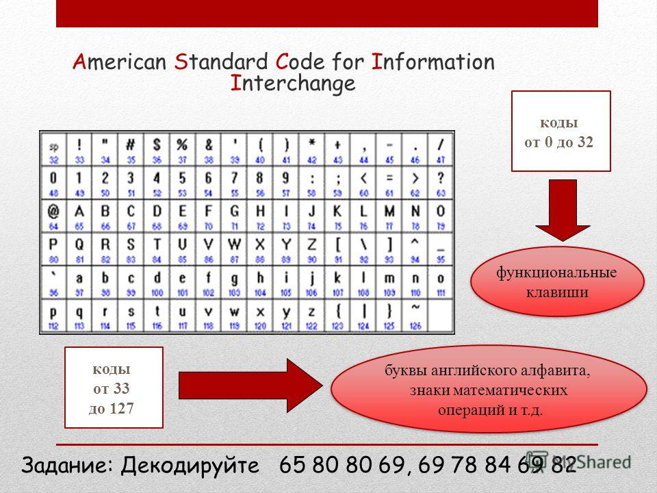 Кодовые таблицы Важно, что присвоение символу конкретного кода – это вопрос соглашения, которое фиксируется кодовой таблицей. Для разных типов ЭВМ используются различные кодировки.