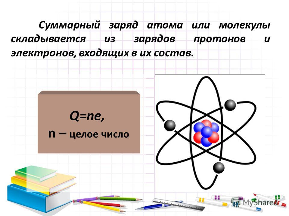 Суммарный заряд атома или молекулы складывается из зарядов протонов и электронов, входящих в их состав. Q=ne, n – целое число