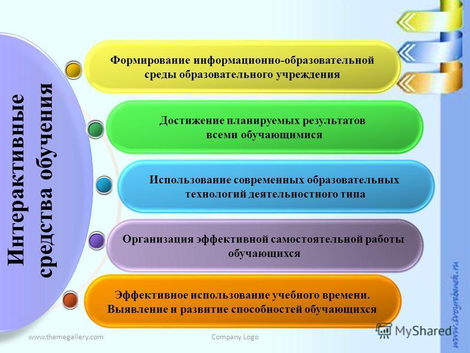 www.themegallery.comCompany Logo Эффективное использование учебного времени. Выявление и развитие способностей обучающихся Организация эффективной самостоятельной работы обучающихся Использование современных образовательных технологий деятельностного