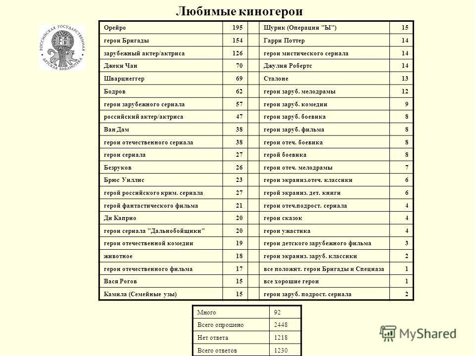 Любимые киногерои Орейро195Шурик (Операция