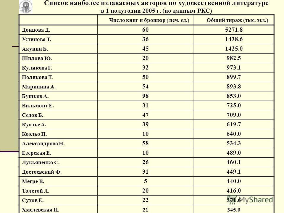 Список наиболее издаваемых авторов по художественной литературе в 1 полугодии 2005 г. (по данным РКС) Число книг и брошюр ( печ. ед.)Общий тираж (тыс. экз.) Донцова Д. 605271.8 Устинова Т. 361438.6 Акунин Б. 451425.0 Шилова Ю. 20982.5 Куликова Г. 329