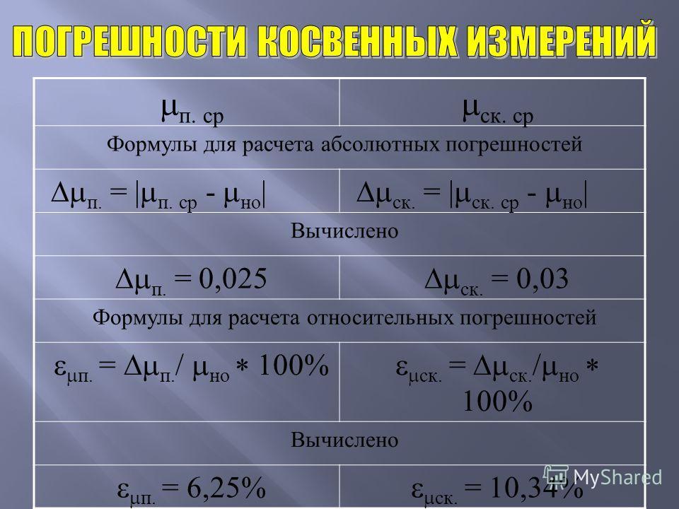 п. ср ск. ср Формулы для расчета абсолютных погрешностей п. = | п. ср - но | ск. = | ск. ср - но | Вычислено п. = 0,025 ск. = 0,03 Формулы для расчета относительных погрешностей п. = п. / но 100% ск. = ск. / но 100% Вычислено п. = 6,25% ск. = 10,34%