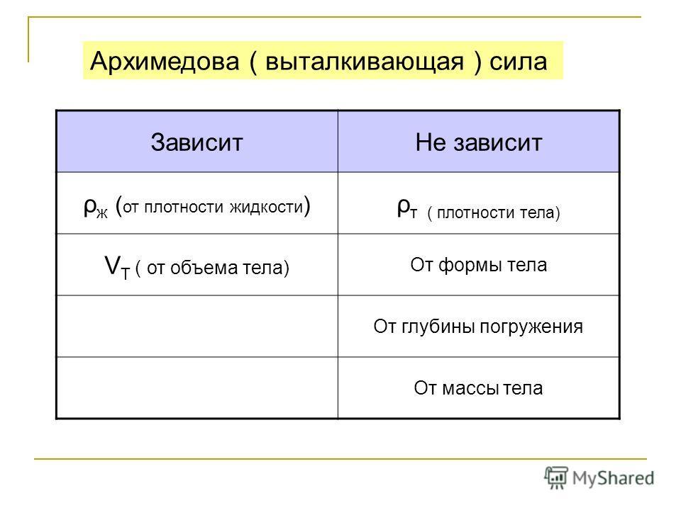 Архимедова ( выталкивающая ) сила ЗависитНе зависит ρ ж ( от плотности жидкости ) ρ т ( плотности тела) V T ( от объема тела) От формы тела От глубины погружения От массы тела