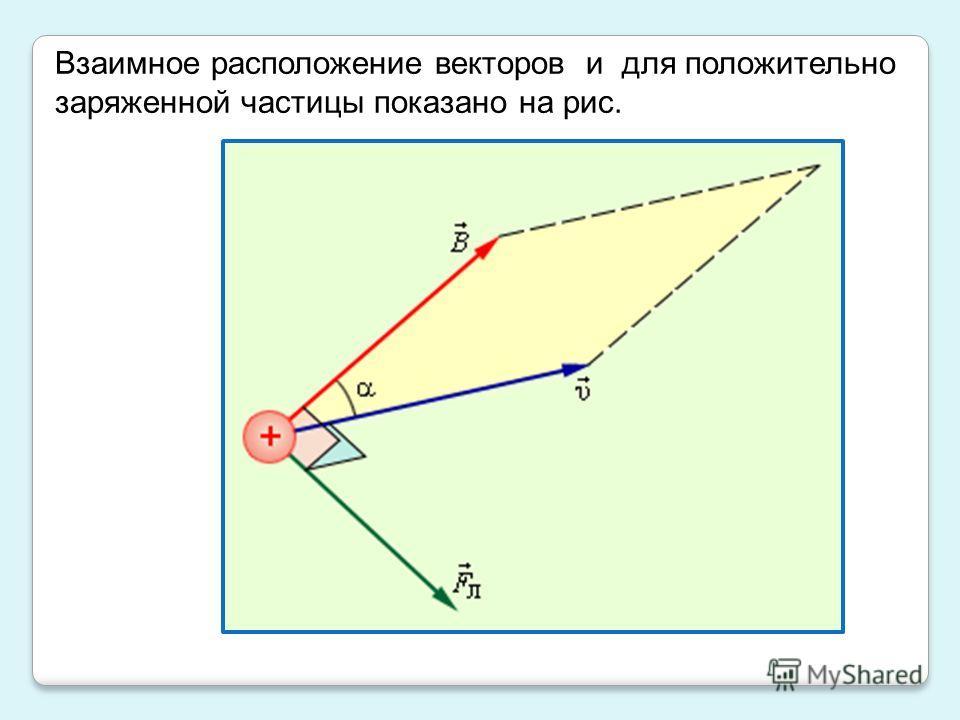 Взаимное расположение векторов и для положительно заряженной частицы показано на рис.
