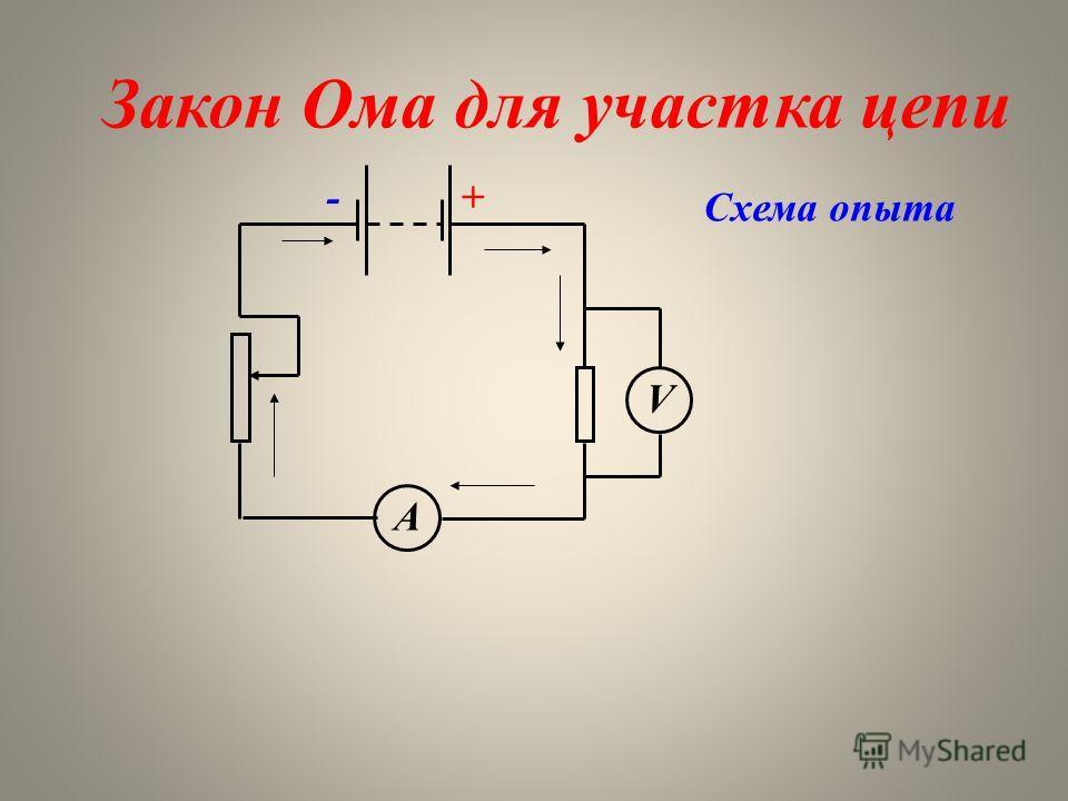 Схема опыта А V +- Закон Ома