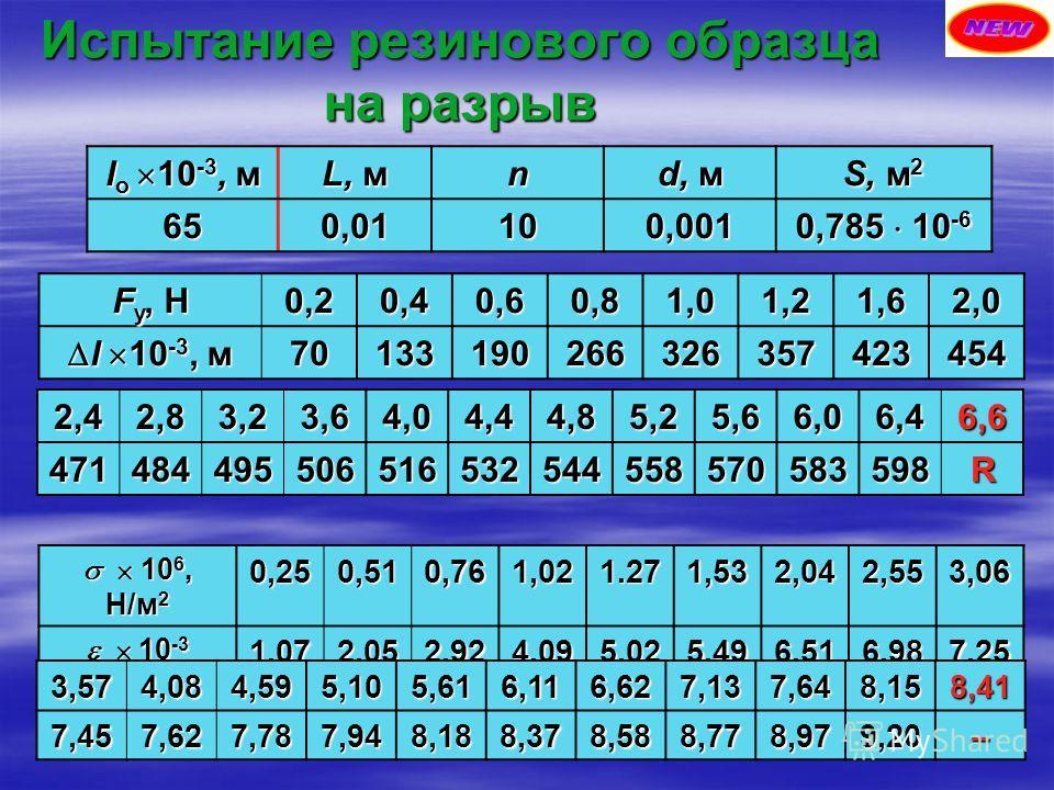 Испытание резинового образца на разрыв F у, Н 0,20,40,60,81,01,21,62,0 l 10 -3, м l 10 -3, м70133190266326357423454 l о 10 -3, м L, м n d, м S, м 2 650,01100,001 0,785 10 -6 10 6, Н/м 2 10 6, Н/м 20,250,510,761,021.271,532,042,553,06 10 -3 10 -31,072