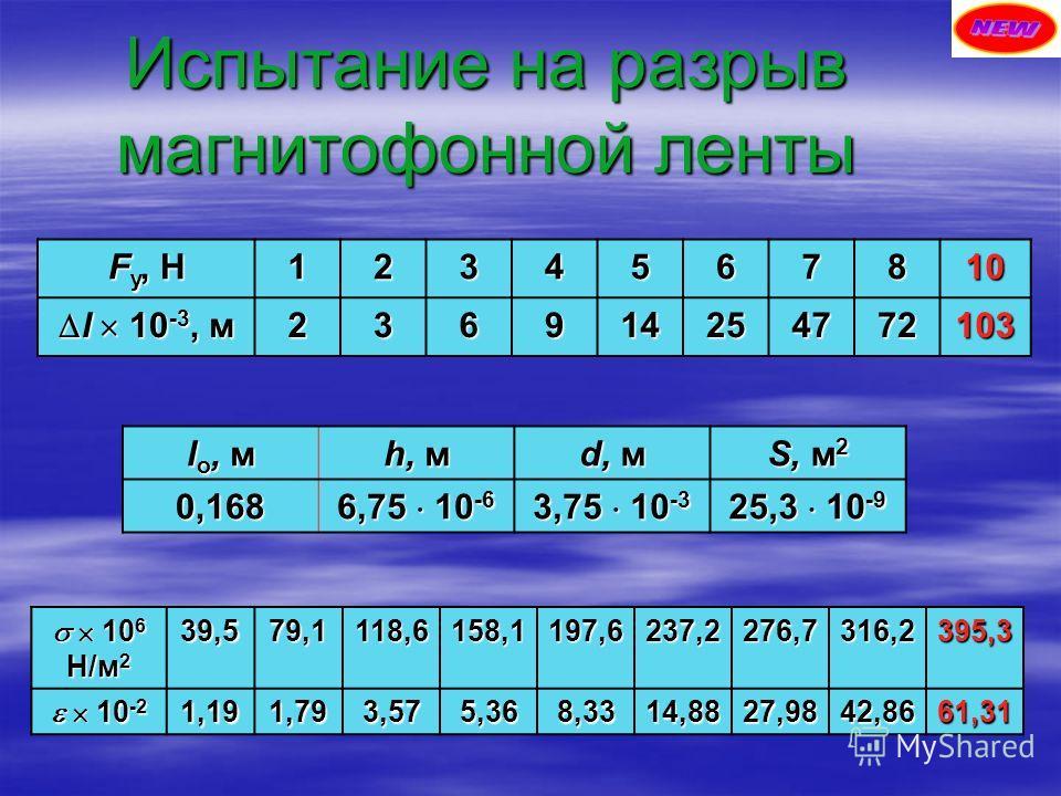 Испытание на разрыв магнитофонной ленты F у, Н 1234567810 l 10 -3, м l 10 -3, м236914254772103 l о, м h, м d, м S, м 2 0,168 6,75 10 -6 3,75 10 -3 25,3 10 -9 10 6 Н/м 2 10 6 Н/м 239,579,1118,6158,1197,6237,2276,7316,2395,3 10 -2 10 -21,191,793,575,36