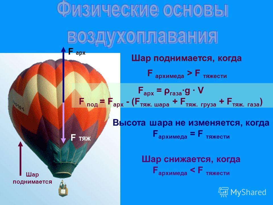 F арх = ρ газаg V F под = F арх - (F тяж. шара + F тяж. груза + F тяж. газа ) F ТЯЖ F арх Шар поднимается F архимеда > F тяжести Шар поднимается, когда Высота шара не изменяется, когда F архимеда = F тяжести Шар снижается, когда F архимеда < F тяжест