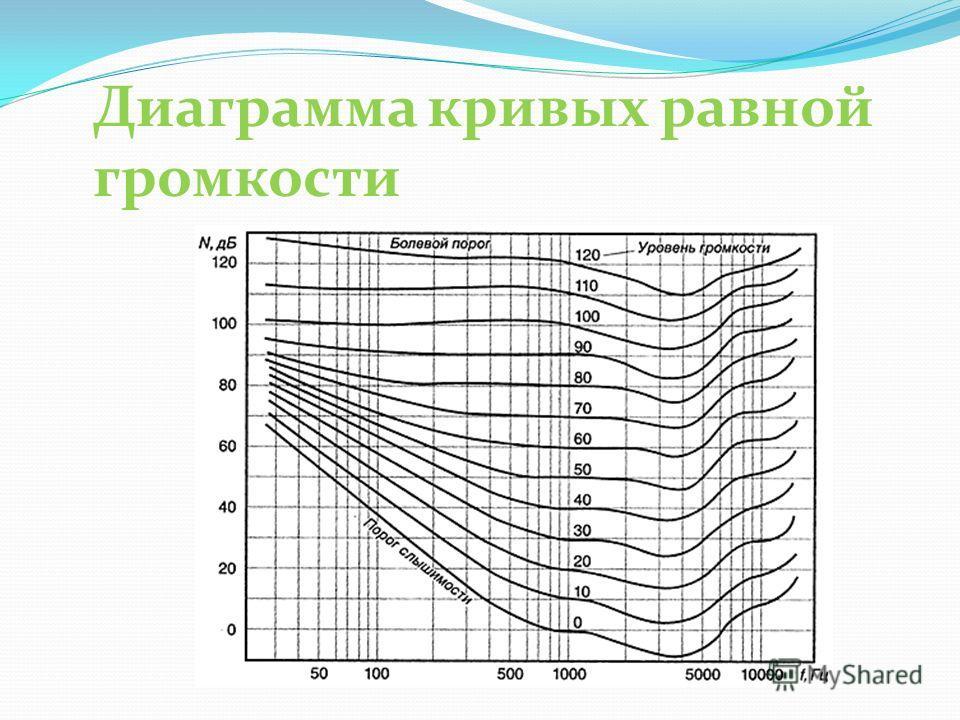 Диаграмма кривых равной громкости