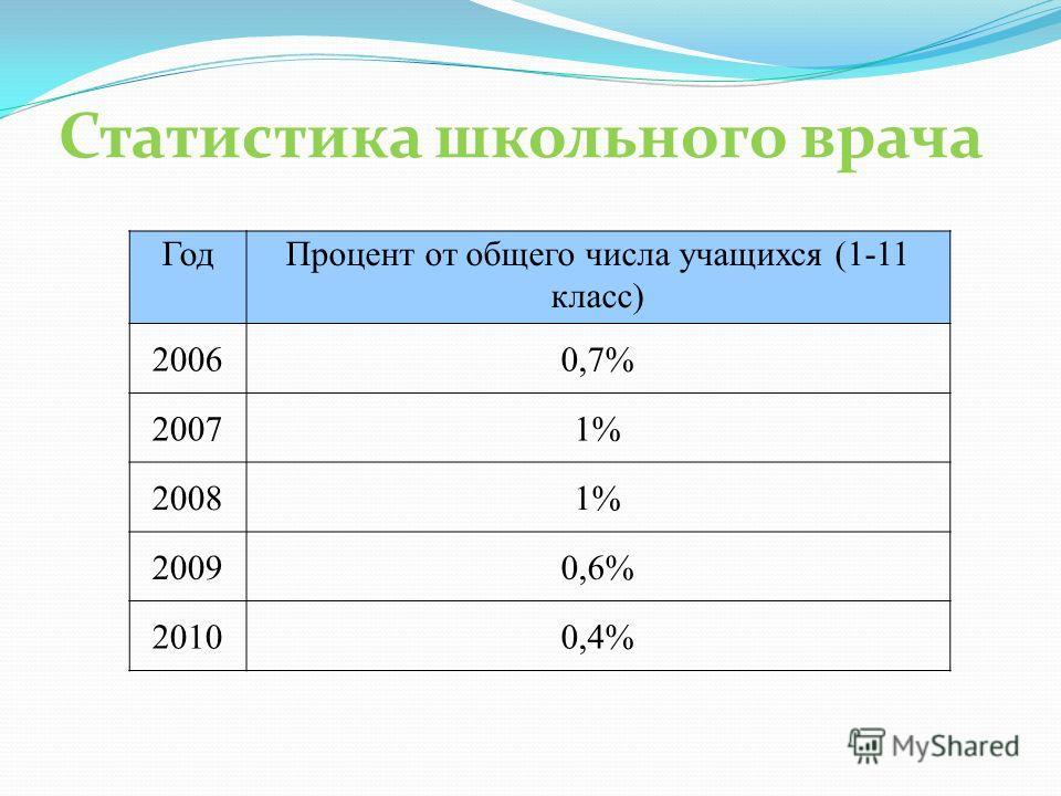 Статистика школьного врача ГодПроцент от общего числа учащихся (1-11 класс) 20060,7% 20071% 20081% 20090,6% 20100,4%