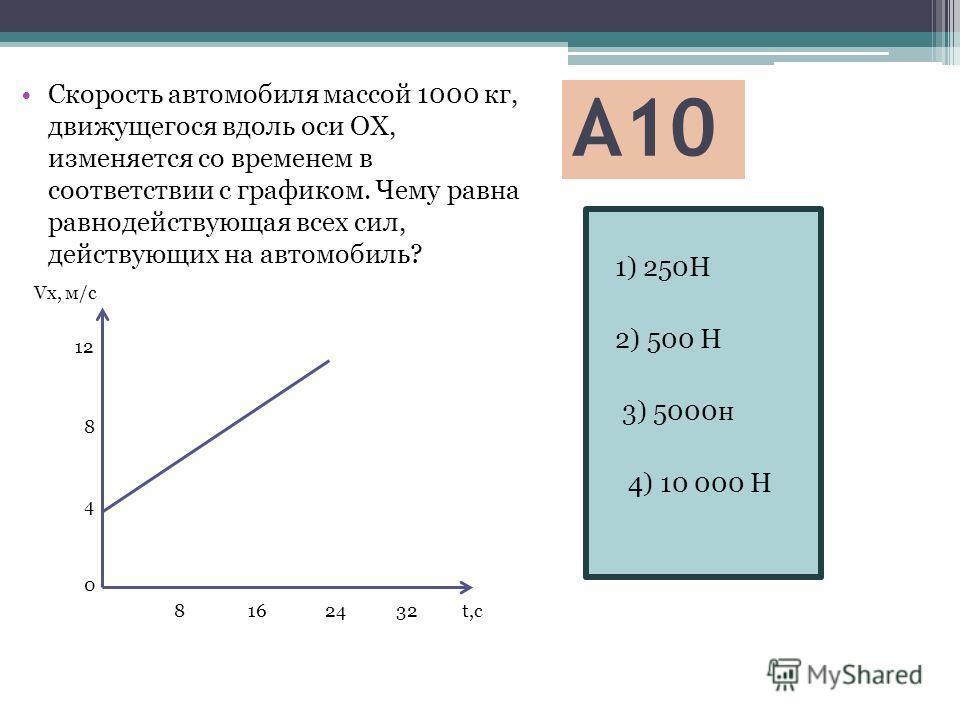 А10 1) 250Н 2) 500 Н 3) 5000н 4) 10 000 Н Скорость автомобиля массой 1000 кг, движущегося вдоль оси ОХ, изменяется со временем в соответствии с графиком. Чему равна равнодействующая всех сил, действующих на автомобиль? Vx, м/с 12 8 4 0 8 16 24 32 t,c