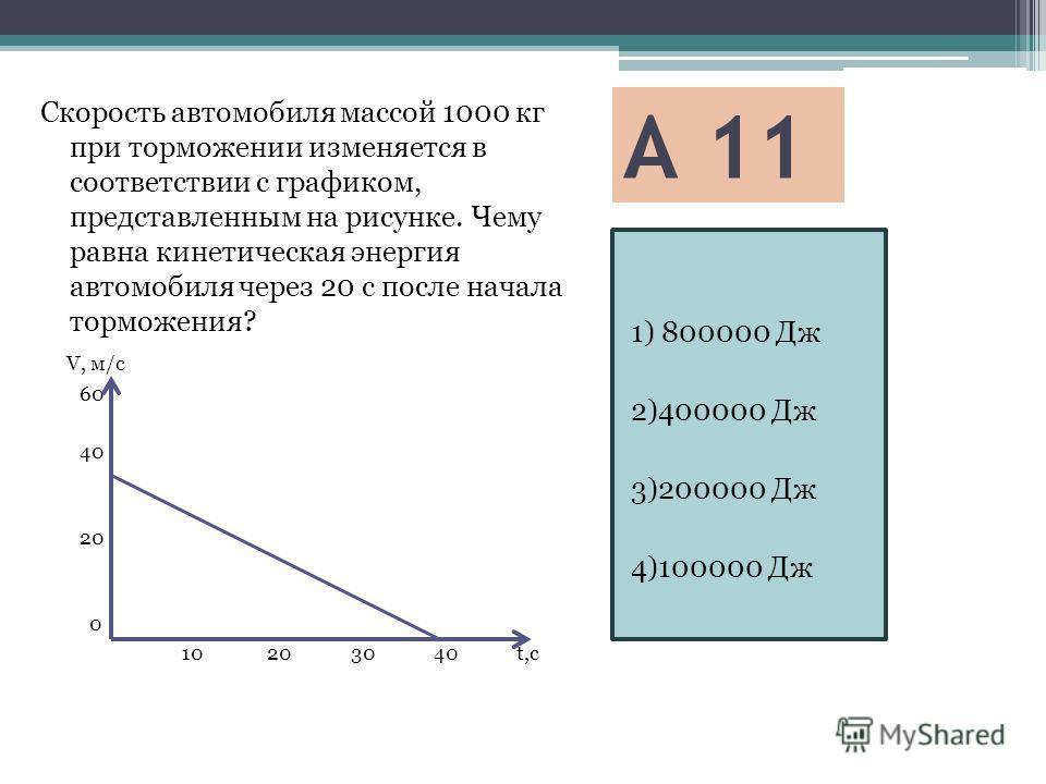 А 11 1) 800000 Дж 2)400000 Дж 3)200000 Дж 4)100000 Дж Скорость автомобиля массой 1000 кг при торможении изменяется в соответствии с графиком, представленным на рисунке. Чему равна кинетическая энергия автомобиля через 20 с после начала торможения? V,