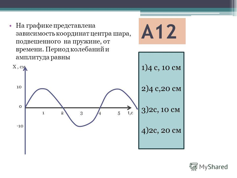 А12 1)4 с, 10 см 2)4 с,20 см 3)2с, 10 см 4)2с, 20 см На графике представлена зависимость координат центра шара, подвешенного на пружине, от времени. Период колебаний и амплитуда равны Х, см 10 0 1 2 3 4 5 t,c -10