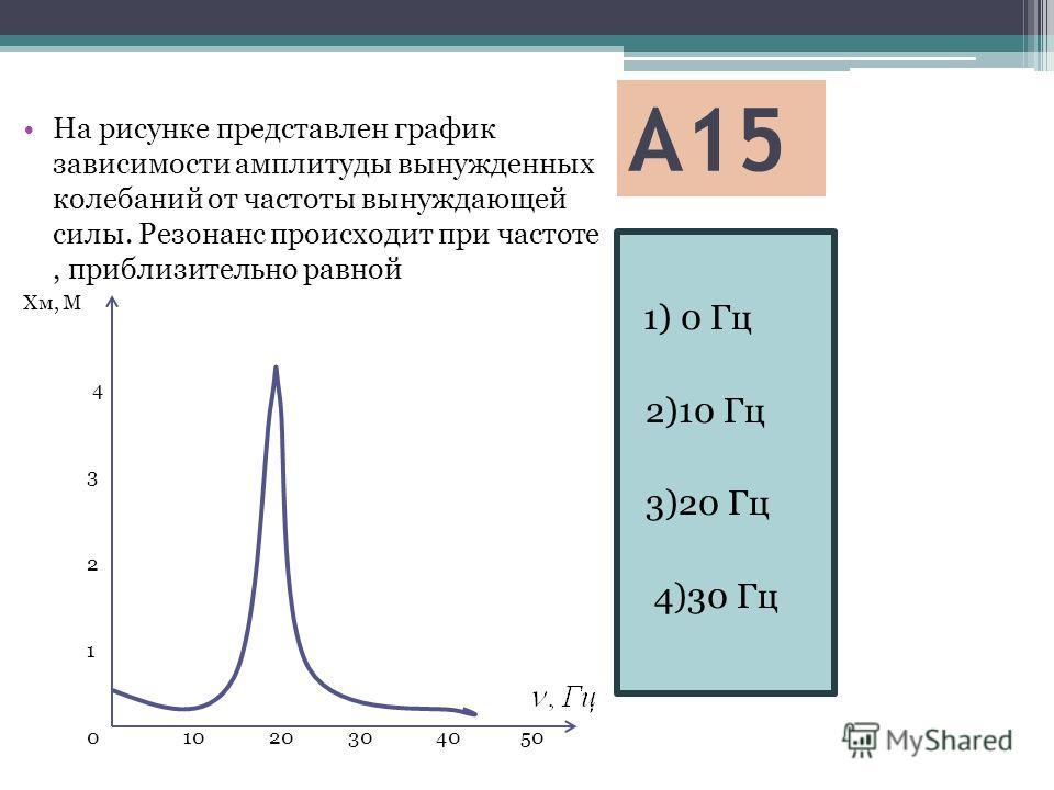 А15 1) 0 Гц 2)10 Гц 3)20 Гц 4)30 Гц На рисунке представлен график зависимости амплитуды вынужденных колебаний от частоты вынуждающей силы. Резонанс происходит при частоте, приблизительно равной Хм, М 4 3 2 1 0 10 20 30 40 50