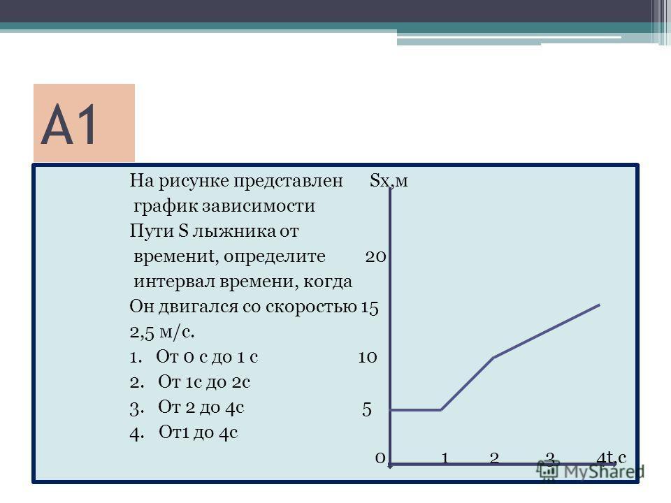 А1 На рисунке представлен Sx,м график зависимости Пути S лыжника от времениt, определите 20 интервал времени, когда Он двигался со скоростью 15 2,5 м/с. 1. От 0 с до 1 с 10 2. От 1с до 2с 3. От 2 до 4с 5 4. От1 до 4с 0 1 2 3 4t,с