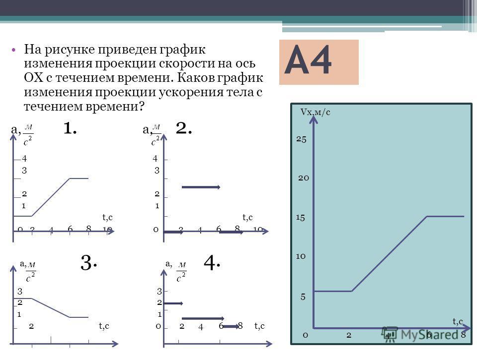 А4 Vx,м/с 25 20 15 10 5 t,с 0 2 4 6 8 На рисунке приведен график изменения проекции скорости на ось ОХ с течением времени. Каков график изменения проекции ускорения тела с течением времени? а, 1. а, 2. 4 4 3 3 2 2 1 1 t,с t,с 0 2 4 6 8 10 0 2 4 6 8 1