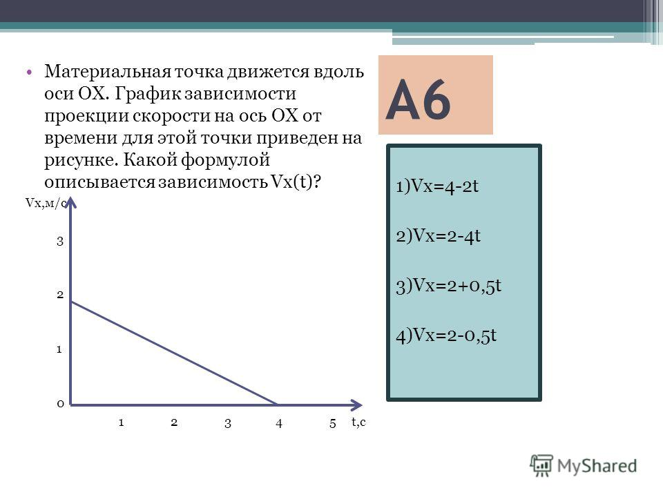 А6 1)Vx=4-2t 2)Vx=2-4t 3)Vx=2+0,5t 4)Vx=2-0,5t Материальная точка движется вдоль оси ОХ. График зависимости проекции скорости на ось ОХ от времени для этой точки приведен на рисунке. Какой формулой описывается зависимость Vx(t)? Vx,м/с 3 2 1 0 1 2 3