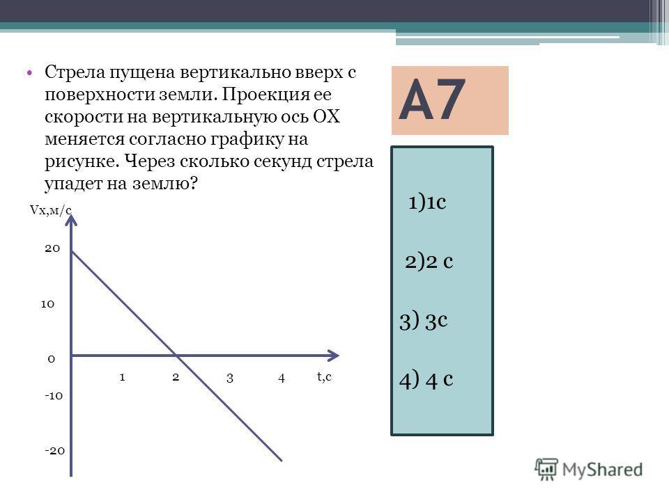А7 1)1c 2)2 c 3) 3c 4) 4 c Стрела пущена вертикально вверх с поверхности земли. Проекция ее скорости на вертикальную ось ОХ меняется согласно графику на рисунке. Через сколько секунд стрела упадет на землю? Vx,м/с 20 10 0 1 2 3 4 t,c -10 -20
