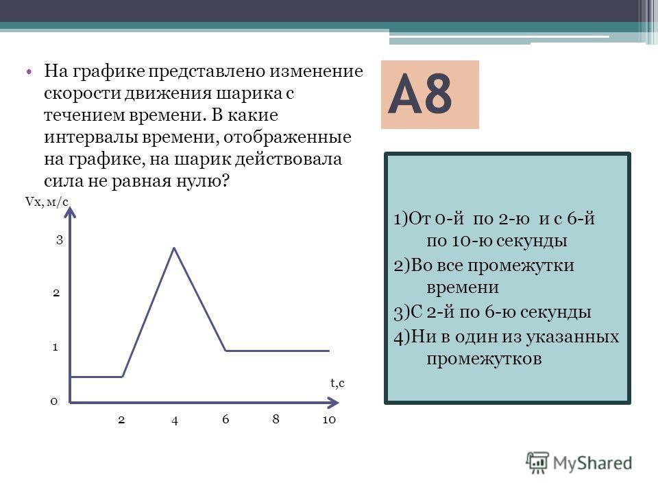 А8 1)От 0-й по 2-ю и с 6-й по 10-ю секунды 2)Во все промежутки времени 3)С 2-й по 6-ю секунды 4)Ни в один из указанных промежутков На графике представлено изменение скорости движения шарика с течением времени. В какие интервалы времени, отображенные