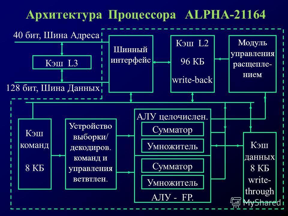 Модуль управления расщепле- нием Кэш L2 96 КБ write-back Шинный интерфейс Кэш команд 8 КБ Устройство выборки/ декодиров. команд и управления ветвтлен. АЛУ целочислен. Сумматор Умножитель АЛУ - FP. Сумматор Умножитель Кэш данных 8 КБ write- through Кэ