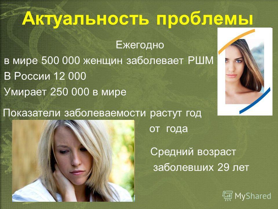 Актуальность проблемы Ежегодно в мире 500 000 женщин заболевает РШМ В России 12 000 Умирает 250 000 в мире Показатели заболеваемости растут год от года Средний возраст заболевших 29 лет