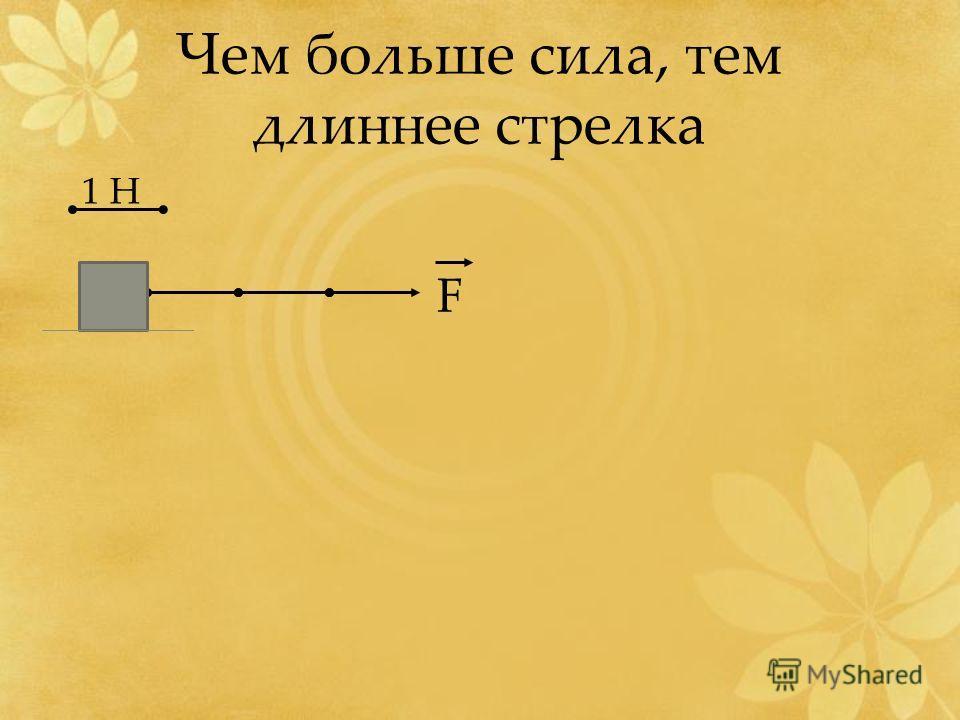 Чем больше сила, тем длиннее стрелка 1 Н F
