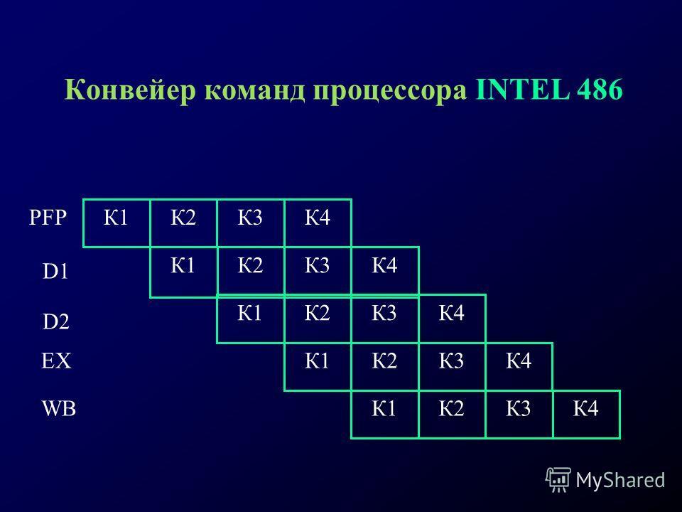 Конвейер команд процессора INTEL 486 К1К2К4К3 К1К2К4К3 К1К2К4К3 К1К2К4К3 К1К2К4К3 PFР D1 D2 EX WB