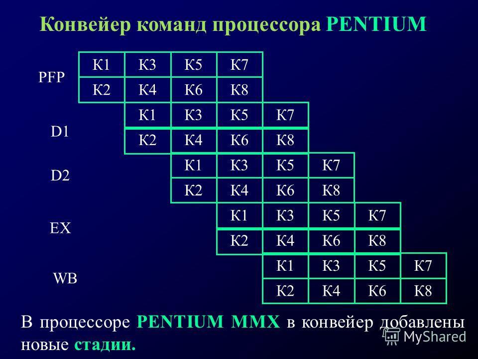 Конвейер команд процессора PENTIUM PFР D1 D2 EX WB К1К3К7К5 К1К3К7К5 К2К4К8К6 К2К4К8К6 К1К3К7К5 К1К3К7К5 К2К4К8К6 К2К4К8К6 К1К3К7К5 К2К4К8К6 В процессоре PENTIUM ММХ в конвейер добавлены новые стадии.