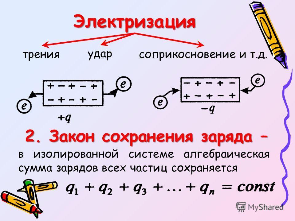 Электризация трения удар соприкосновение и т.д. 2. Закон сохранения заряда – в изолированной системе алгебраическая сумма зарядов всех частиц сохраняется