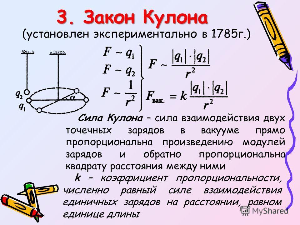 3. Закон Кулона (установлен экспериментально в 1785г.) Сила Кулона – сила взаимодействия двух точечных зарядов в вакууме прямо пропорциональна произведению модулей зарядов и обратно пропорциональна квадрату расстояния между ними k – коэффициент пропо