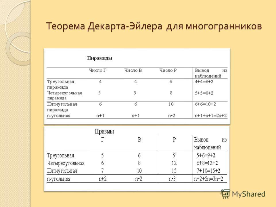 Теорема Декарта - Эйлера для многогранников